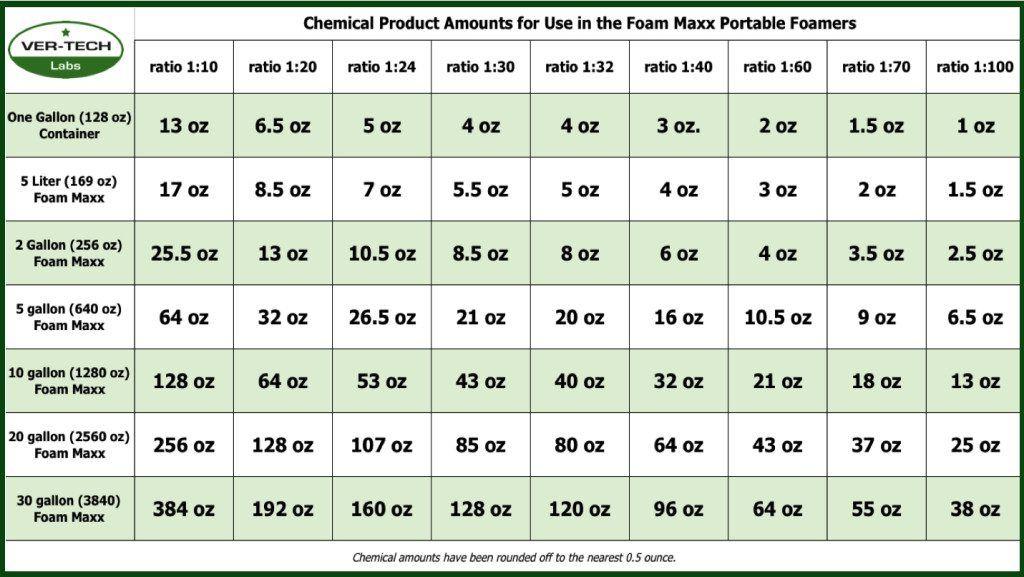 adding chemical to Foam Maxx